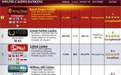 Only choose Baccarat casinos that are trusted and reviewed by others