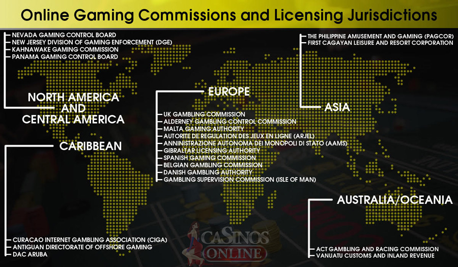 Online Gaming Commissions and Licensing Jurisdictions