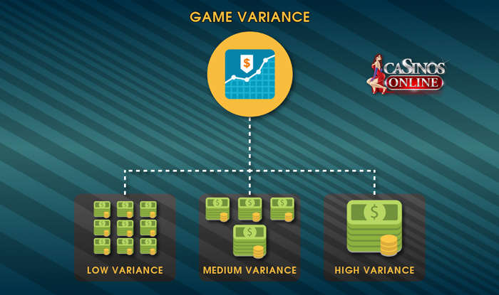 Slot Game Variance