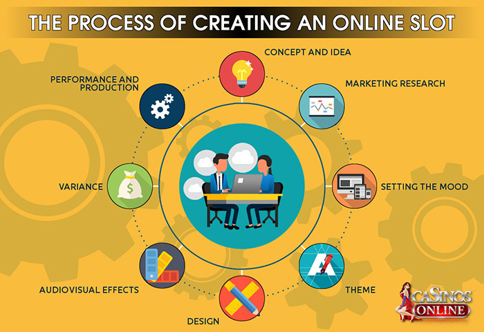 Process of Creating Online Slots