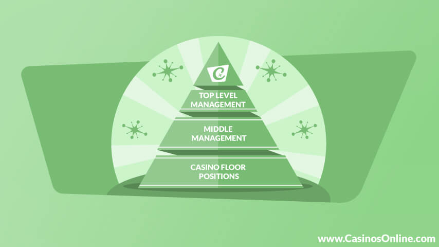 Casino Management Hierarchy