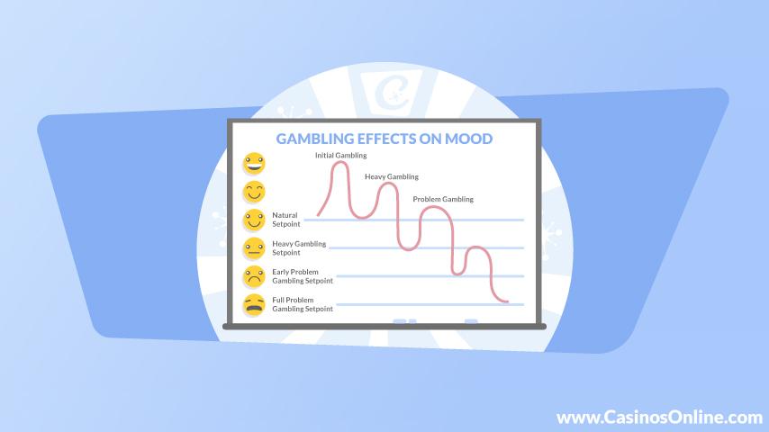 Gambling Effects on Mood
